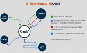 Il ciclo virtuoso di Qaplà